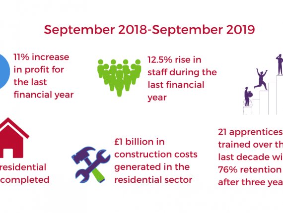 Sutcliffe financials infographic